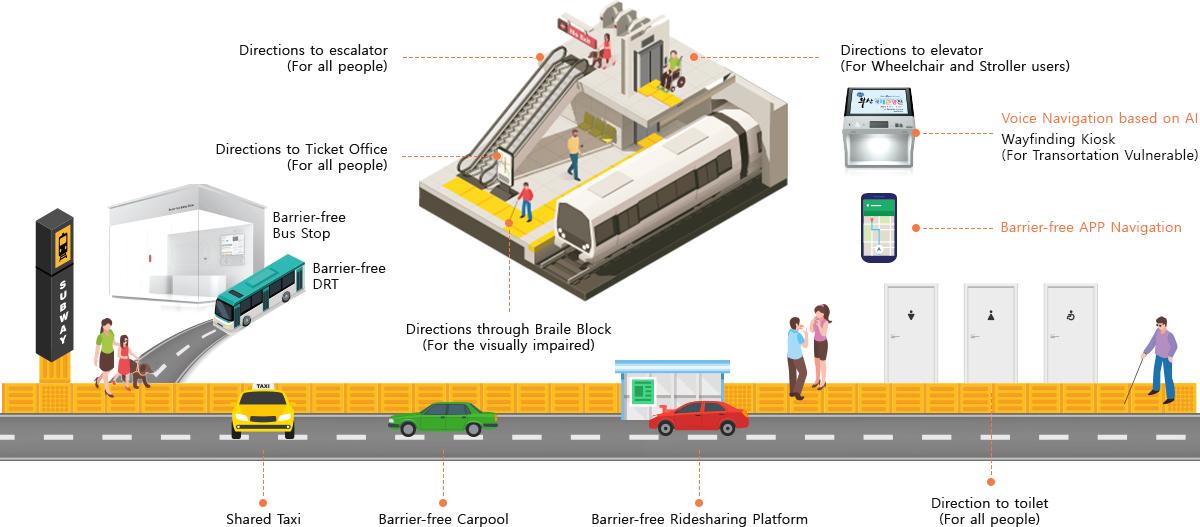 Barrier-free Navigation