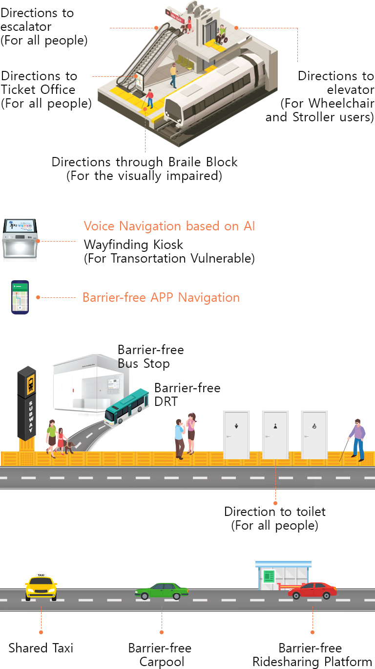 Barrier-free Smart City in Busan